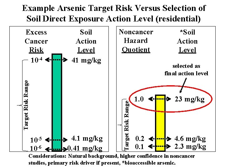Example Arsenic Target Risk Versus Selection of Soil Direct Exposure Action Level (residential) 10