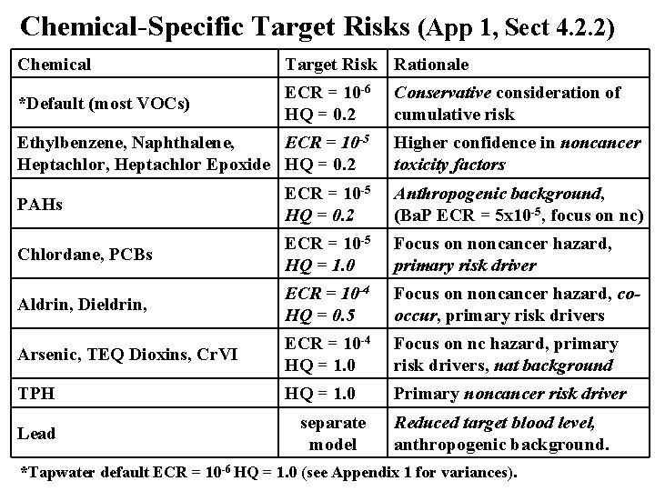 Chemical-Specific Target Risks (App 1, Sect 4. 2. 2) Chemical Target Risk Rationale *Default