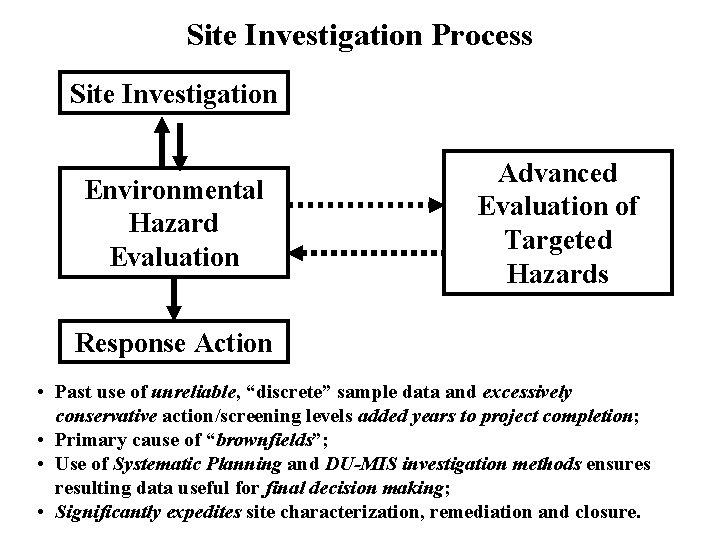 Site Investigation Process Site Investigation Environmental Hazard Evaluation Advanced Evaluation of Targeted Hazards Response