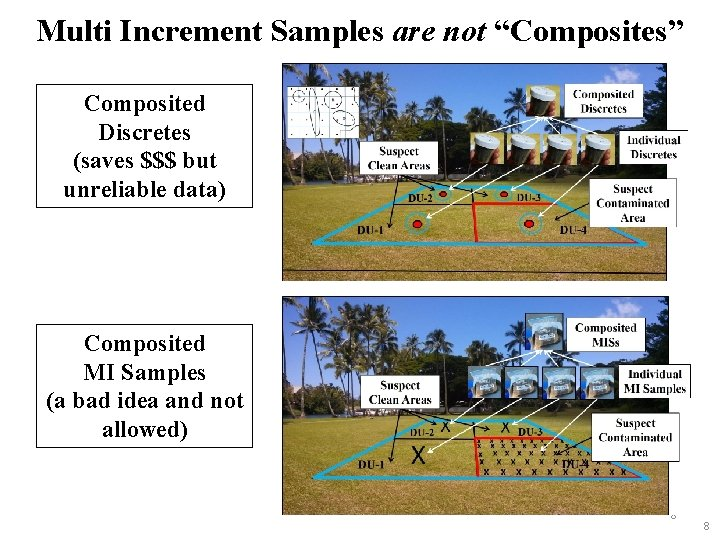 """Multi Increment Samples are not """"Composites"""" Composited Discretes (saves $$$ but unreliable data) Composited"""