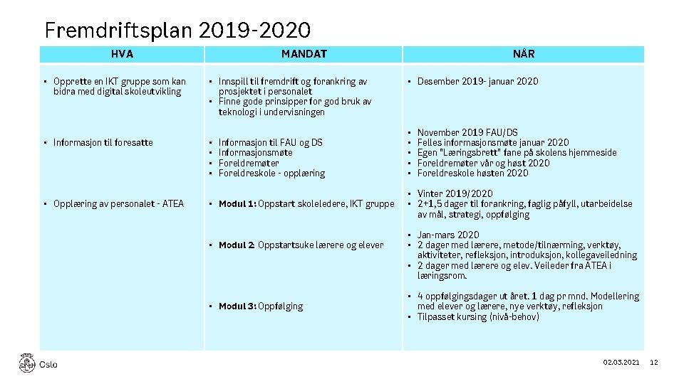 Fremdriftsplan 2019 -2020 HVA • Opprette en IKT gruppe som kan bidra med digital