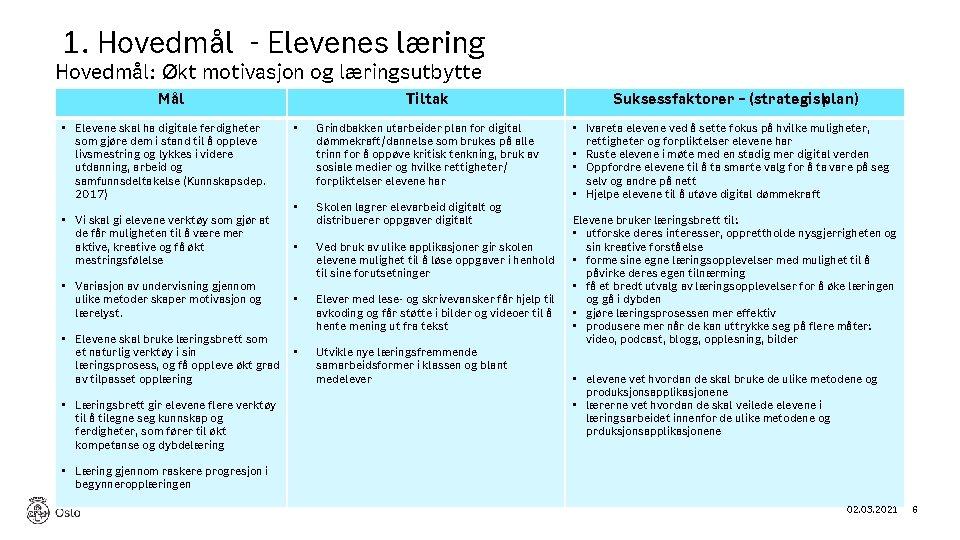 1. Hovedmål - Elevenes læring Hovedmål: Økt motivasjon og læringsutbytte Mål • Elevene skal