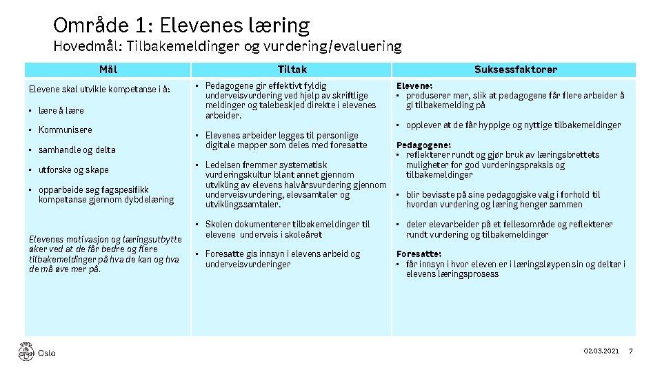 Område 1: Elevenes læring Hovedmål: Tilbakemeldinger og vurdering/evaluering Mål Elevene skal utvikle kompetanse i