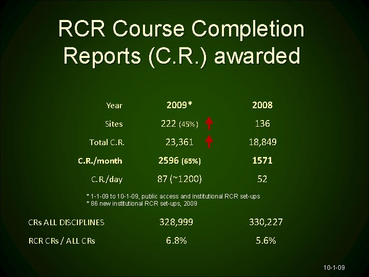 RCR Course Completion Reports (C. R. ) awarded Year 2009* 2008 Sites 222 (45%)