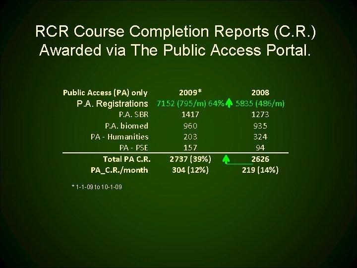 RCR Course Completion Reports (C. R. ) Awarded via The Public Access Portal. Public