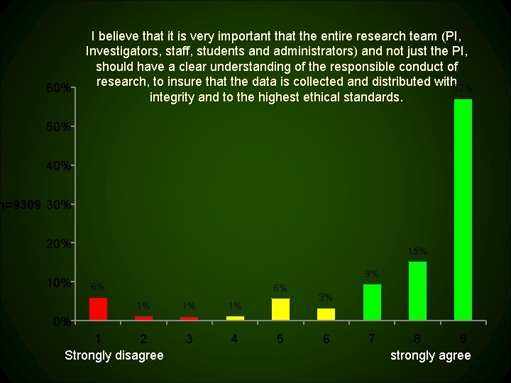 60% I believe that it is very important that the entire research team (PI,