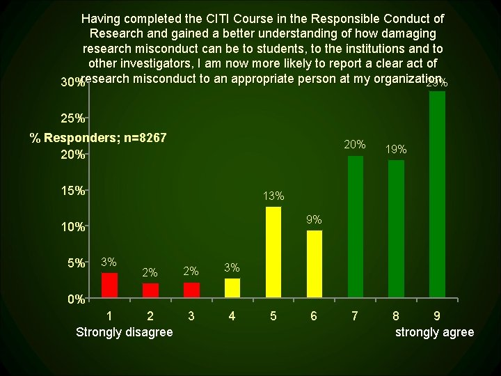 Having completed the CITI Course in the Responsible Conduct of Research and gained a