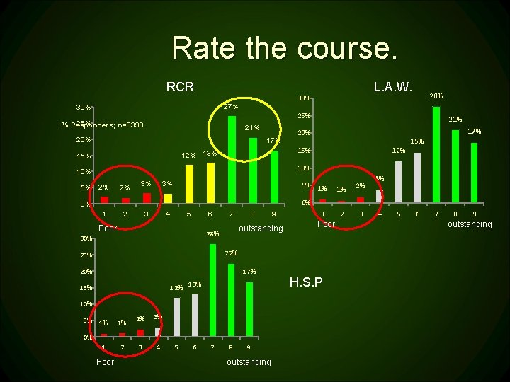 Rate the course. RCR 27% 30% L. A. W. 30% 28% 25% % Responders;