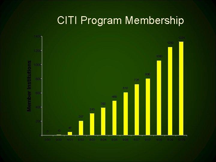 CITI Program Membership 1400 1324 1250 1200 Member Institutions 1060 1000 806 800 725