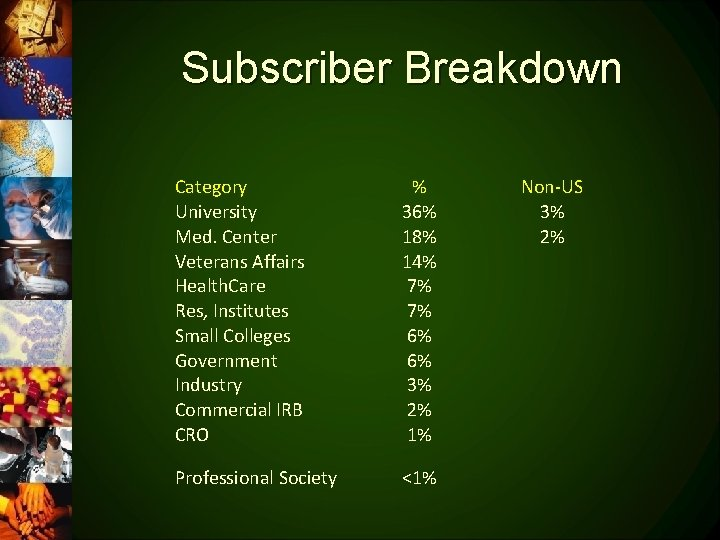 Subscriber Breakdown Category University Med. Center Veterans Affairs Health. Care Res, Institutes Small Colleges