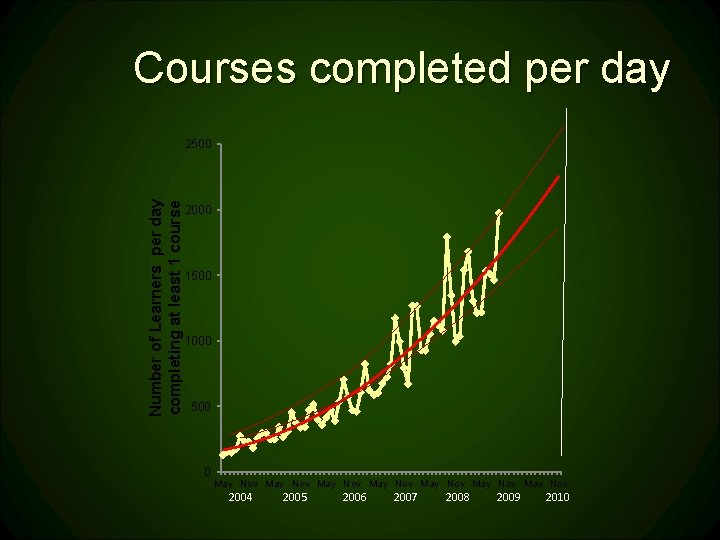 Courses completed per day Number of Learners per day completing at least 1 course