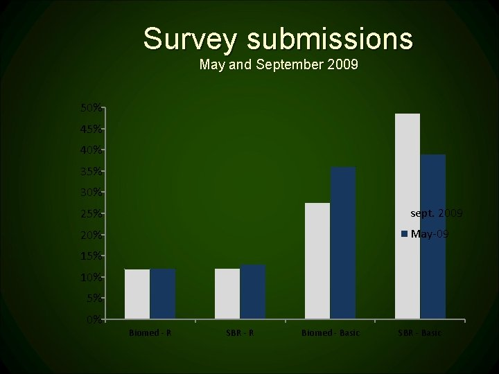 Survey submissions May and September 2009 50% 45% 40% 35% 30% 25% sept. 2009