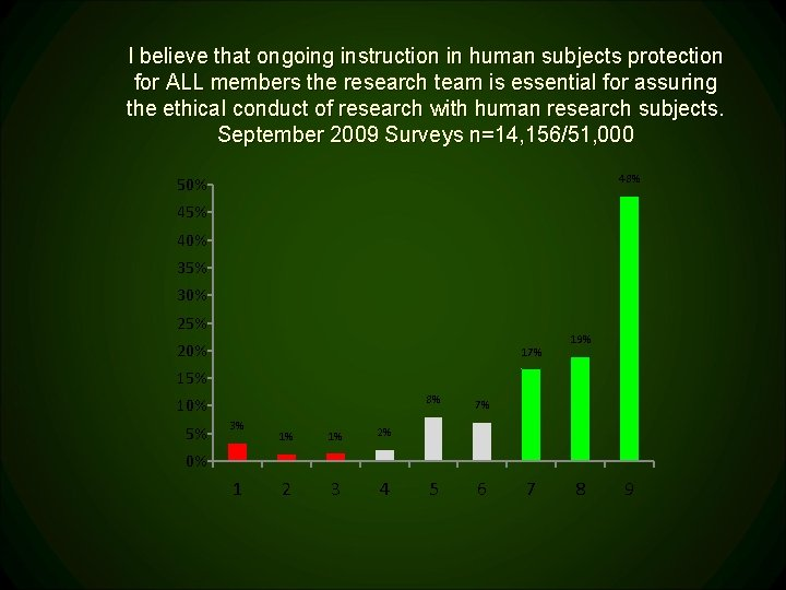 I believe that ongoing instruction in human subjects protection for ALL members the research