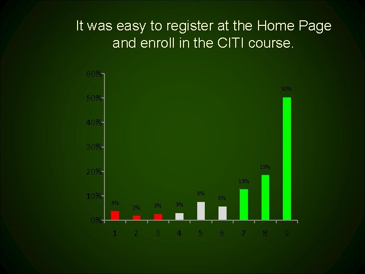 It was easy to register at the Home Page and enroll in the CITI