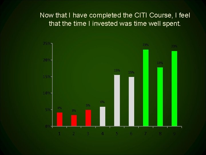 Now that I have completed the CITI Course, I feel that the time I