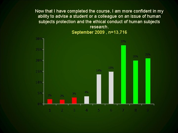 Now that I have completed the course, I am more confident in my ability
