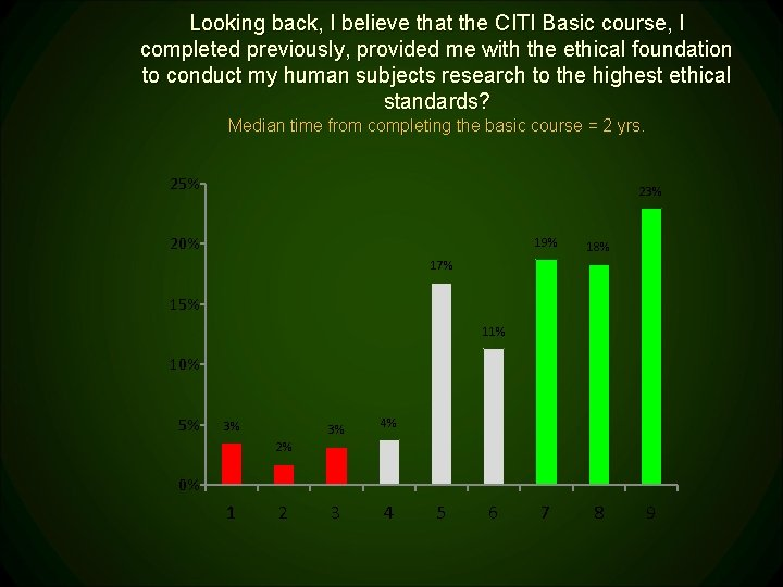 Looking back, I believe that the CITI Basic course, I completed previously, provided me
