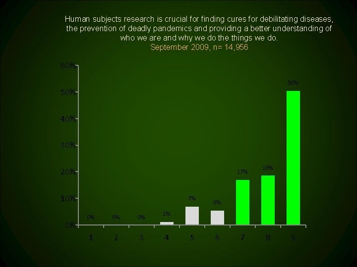 Human subjects research is crucial for finding cures for debilitating diseases, the prevention of