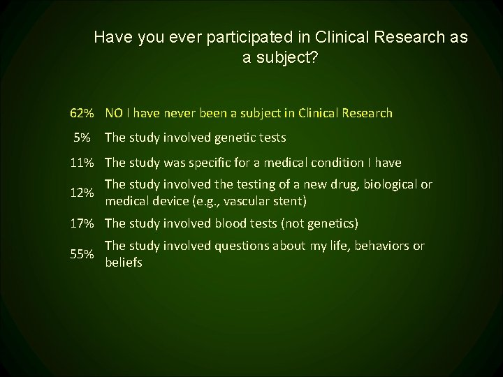 Have you ever participated in Clinical Research as a subject? 62% NO I have