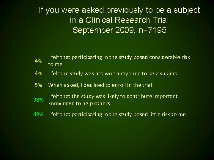 If you were asked previously to be a subject in a Clinical Research Trial