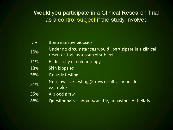 Would you participate in a Clinical Research Trial as a control subject if the