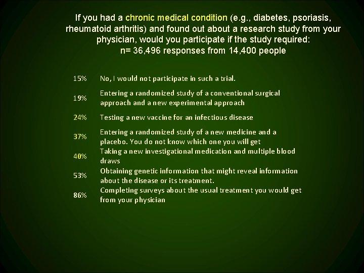 If you had a chronic medical condition (e. g. , diabetes, psoriasis, rheumatoid arthritis)