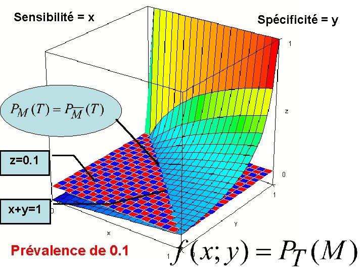 Sensibilité = x z=0. 1 x+y=1 Prévalence de 0. 1 Spécificité = y