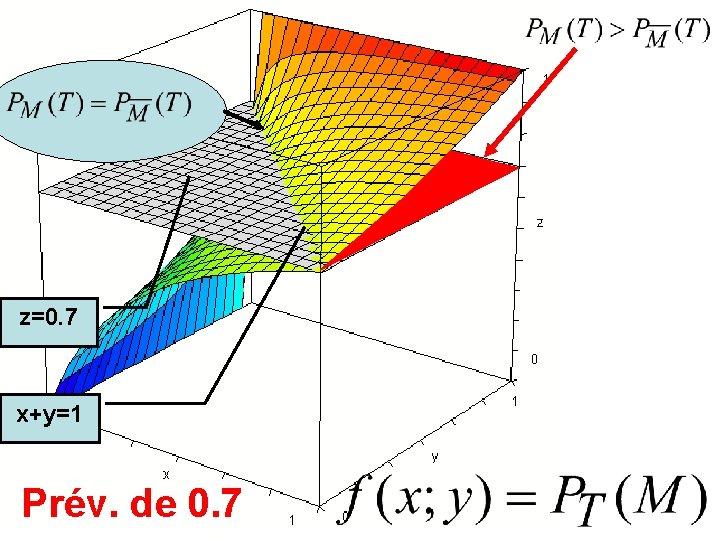 z=0. 7 x+y=1 Prév. de 0. 7