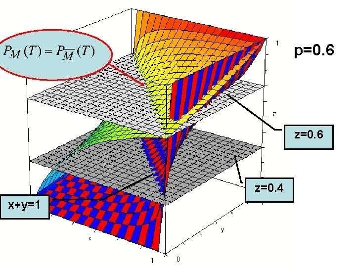 p=0. 6 z=0. 4 x+y=1