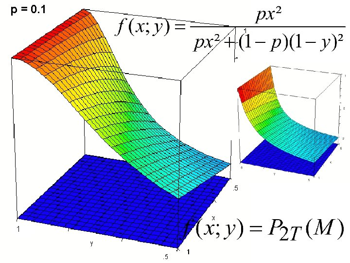 p = 0. 1 1 0