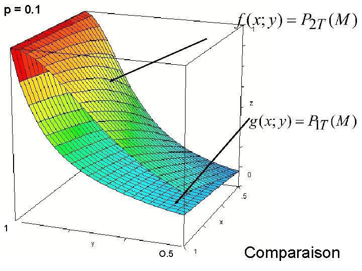 p = 0. 1 1 O. 5 Comparaison