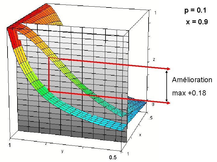 p = 0. 1 x = 0. 9 Amélioration max +0. 18 1 0.