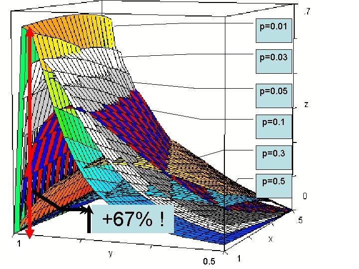 p=0. 01 p=0. 03 p=0. 05 p=0. 1 p=0. 3 p=0. 5 +67% !