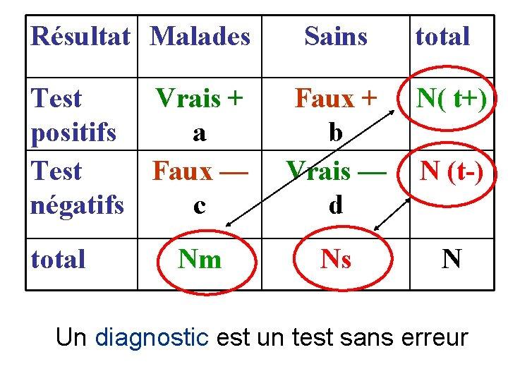 Résultat Malades Sains Test Vrais + positifs a Test Faux — négatifs c Faux