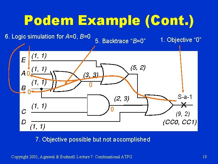 """Podem Example (Cont. ) 6. Logic simulation for A=0, B=0 5. Backtrace """"B=0"""" 1."""