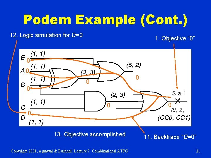"""Podem Example (Cont. ) 12. Logic simulation for D=0 1. Objective """" 0"""" 0"""