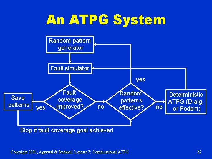 An ATPG System Random pattern generator Fault simulator yes Save patterns yes Fault coverage