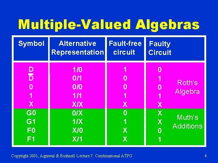 Multiple-Valued Algebras Symbol D D 0 1 X G 0 G 1 F 0