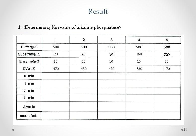 Result 1. <Determining Km value of alkaline phosphatase> 20 40 80 160 320 10