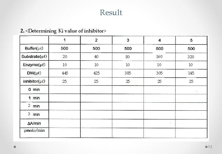 Result 2. <Determining Ki value of inhibitor> 20 40 80 160 320 10 10