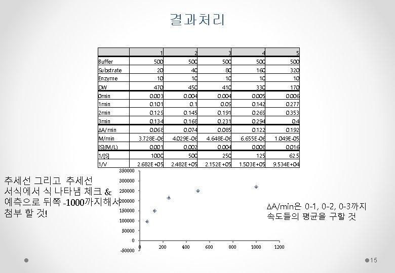 결과처리   1 2 3 4 5 Buffer Substrate Enzyme 500 20 10 500