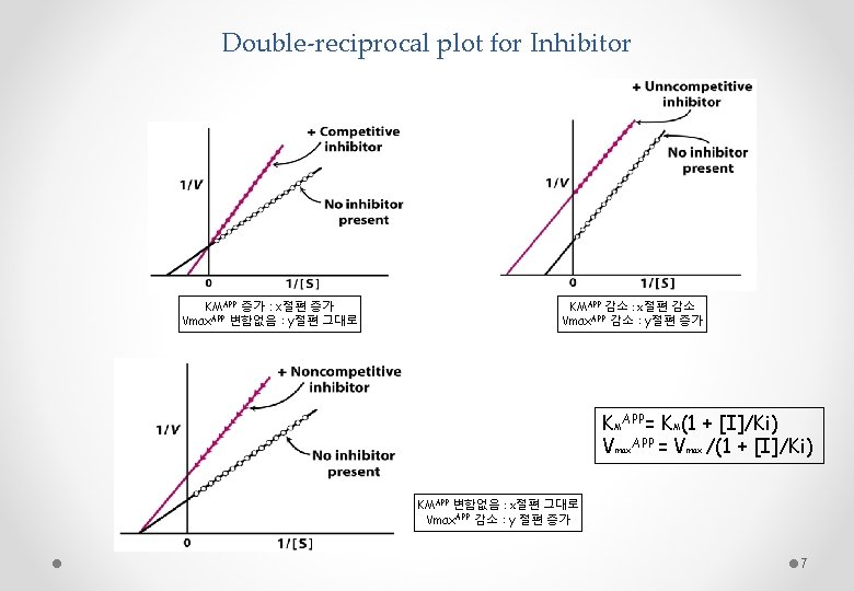 Double-reciprocal plot for Inhibitor KMAPP 증가 : x절편 증가 Vmax. APP 변함없음 : y절편
