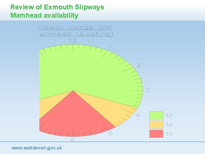 Review of Exmouth Slipways Mamhead availability www. eastdevon. gov. uk