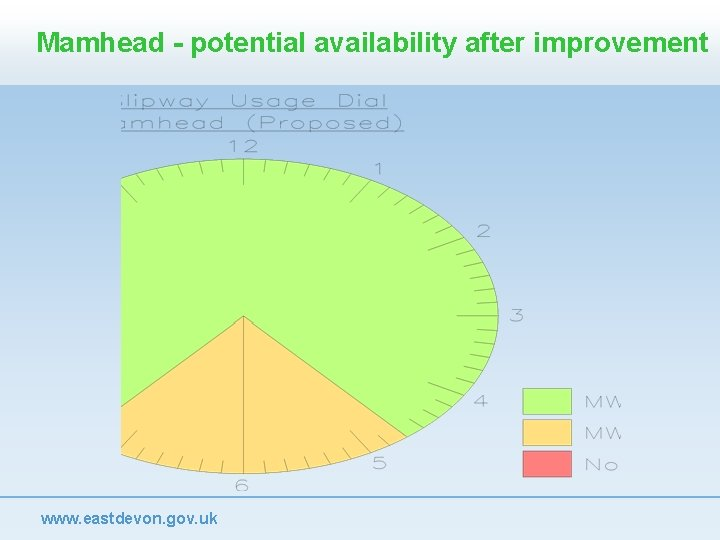 Mamhead - potential availability after improvement www. eastdevon. gov. uk