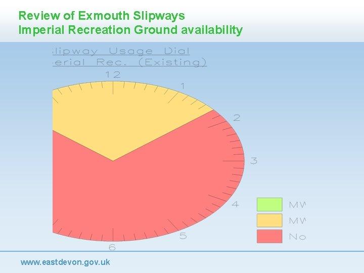 Review of Exmouth Slipways Imperial Recreation Ground availability www. eastdevon. gov. uk