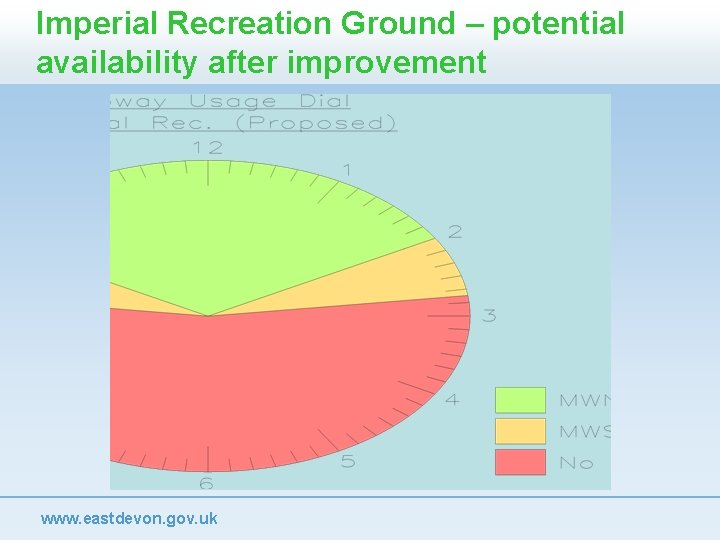 Imperial Recreation Ground – potential availability after improvement www. eastdevon. gov. uk