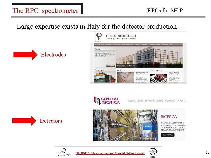 The RPC spectrometer RPCs for SHi. P Large expertise exists in Italy for the