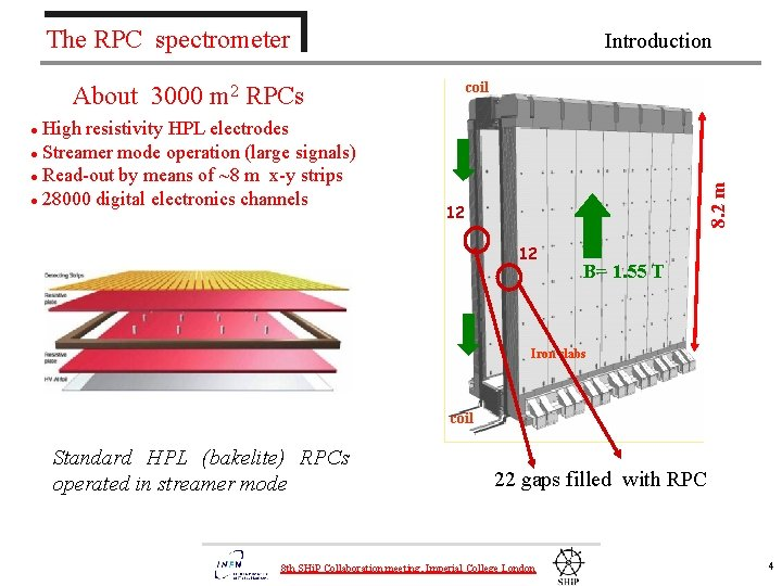 The RPC spectrometer Introduction coil About 3000 m 2 RPCs High resistivity HPL electrodes