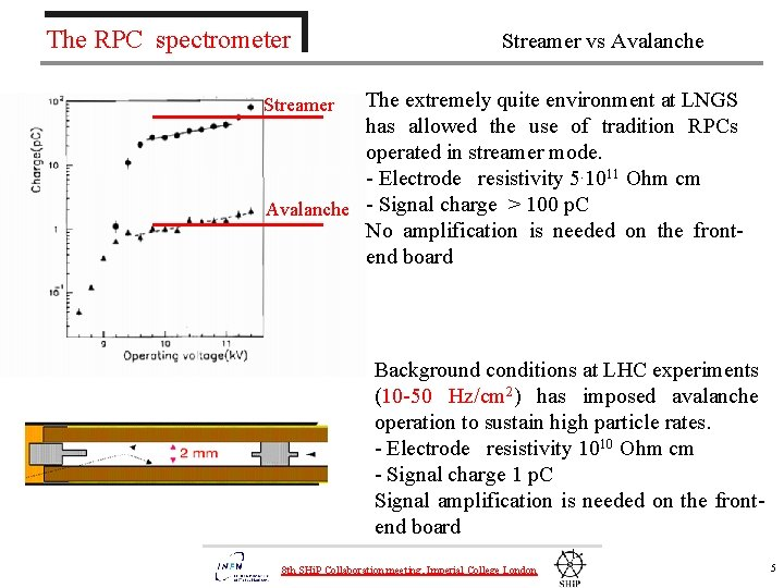 The RPC spectrometer Streamer vs Avalanche The extremely quite environment at LNGS has allowed