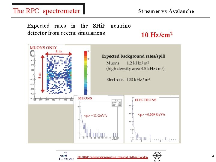 The RPC spectrometer Expected rates in the SHi. P neutrino detector from recent simulations